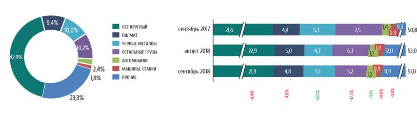 Структура погрузки крытых вагонов на сети ОАО «РЖД» в сентябре 2017 года, августе и сентябре 2018 года, тыс. ваг-отпр.