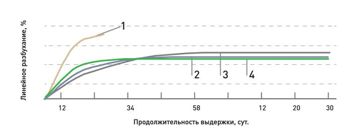 Рис. 7. Линейное разбухание модифицированной древесины при водопоглощении