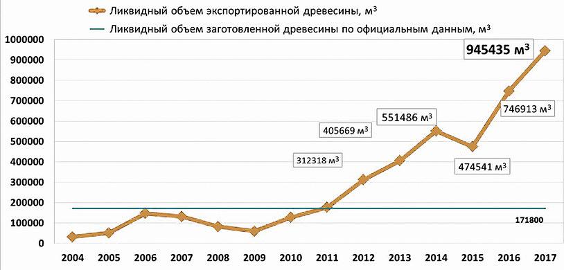 Динамика экспорта древесины липы в пересчете на ликвидный объем заготовленной древесины в 2004–2017 годы, м3