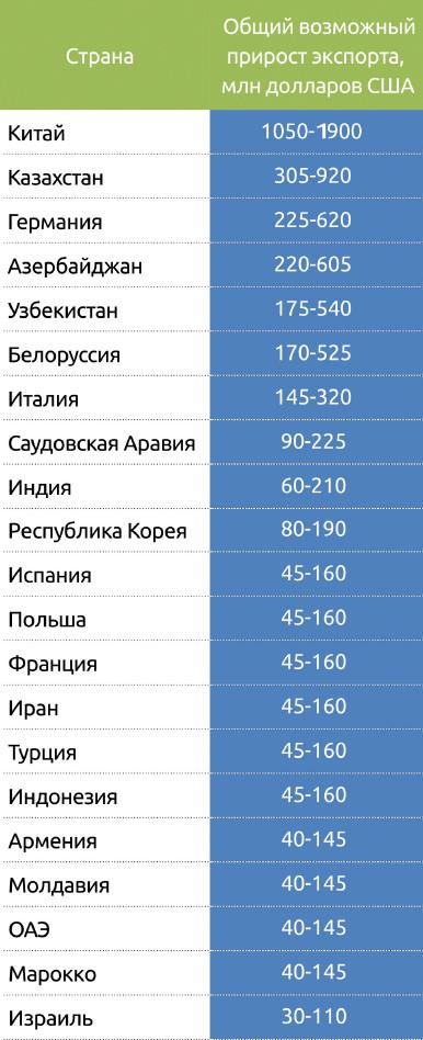 Экспорт продукции ЛПК России, по странам