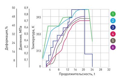 Рис. 2. Зависимость технологических параметров процесса от времени
