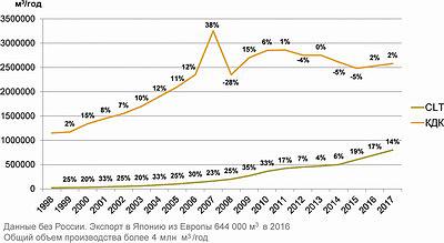 Потребление КДК и CLT в Европе