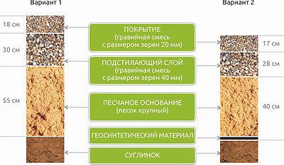 Рис. 1. Конструкции дорожной одежды лесовозной ветки без ГМ (вариант 1) и с использованием ГМ (вариант 2)