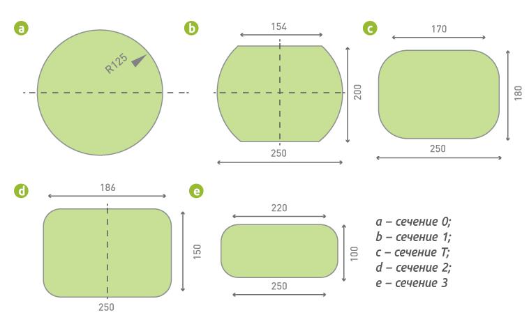 Рис. 2. Изменение характеристик (параметров) древесины по мере прессования заготовки