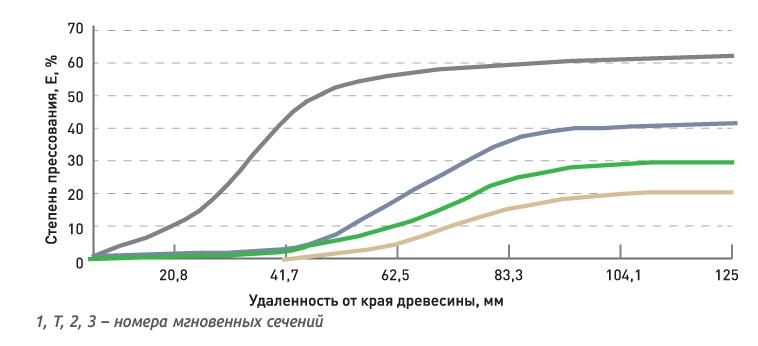 Рис. 3. Распределение степени прессования в древесной заготовке