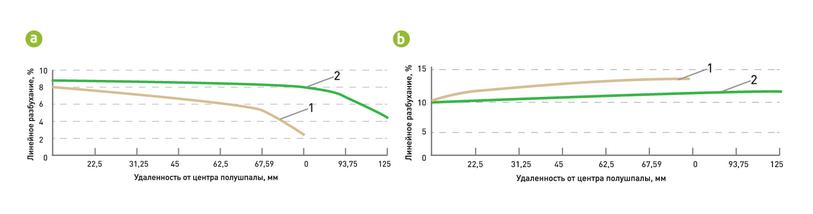 Рис. 6. Распределение линейного разбухания модифицированной древесины по сечению полушпалы: а – после выдержки в воде в течение суток; b – после выдержки в воде в течение 30 суток