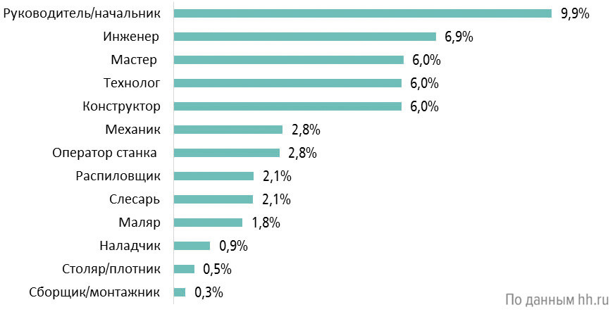 Самые восстребованные специалисты в сфере «Лесная промышленность и деревообработка» в России (III квартал 2020 г., % всех вакансий)