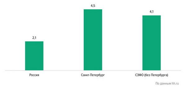 Уровень конкуренции в сфере «Лесная промышленность, деревообработка» (hh.индекс – количество резюме на вакансию, сентябрь 2018 г.)