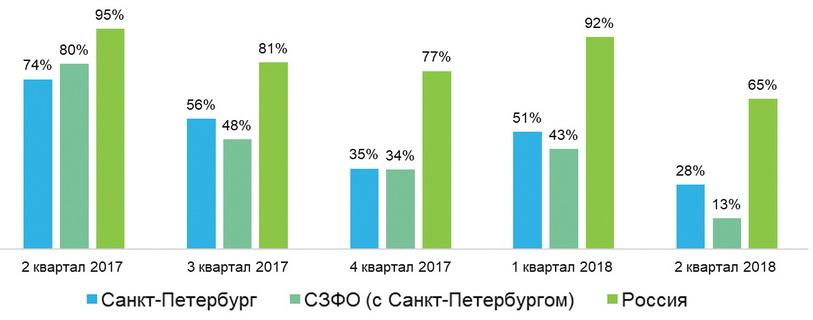 Рис. 1. Динамика вакансий в сфере «Лесная промышленность» во II–IV кварталах 2017 года и I–II кварталах 2018 года (% к кварталу предыдущего года)