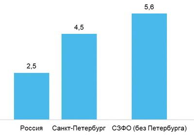 Рис. 4. Уровень конкуренции в сфере «Лесная промышленность, деревообработка» по регионам России в июне 2018 года (hh- индекс – число резюме на одну вакансию)