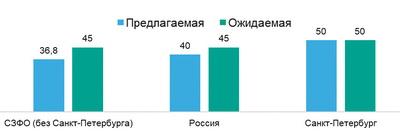 Рис. 6. Предлагаемый и ожидаемый уровень зарплаты в сфере «Лесная промышленность, деревообработка» в РФ, СЗФО и СПб во втором полугодии 2018 года, тыс. руб.