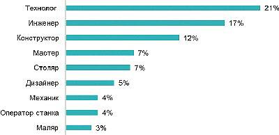 Рис. 4. Популярные профессии в сфере леснойпромышленности и деревообработки на рынке труда Санкт-Петербурга в I квартале 2018 года, % общего числа вакансий