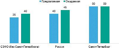 Рис. 5. Средний размер предлагаемой и ожидаемойзаработной платы в сфере «Лесная промышленность,деревообработка» в I квартале 2018 года, тыс. руб.