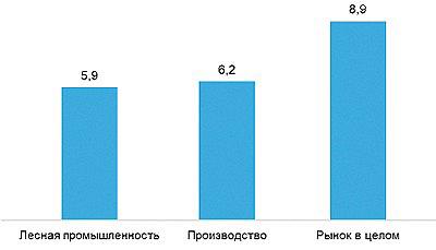 Рис. 7. hh.индекс в Санкт-Петербурге в марте 2018 года(число резюме на одну вакансию)