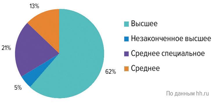 Уровень образования соискателей в сфере «Лесная промышленность, деревообработка» (Россия, II квартал 2020 г.)