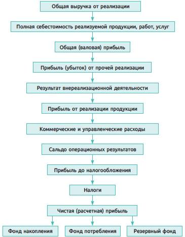 Рис. 2. Схема формирования и распределения прибыли