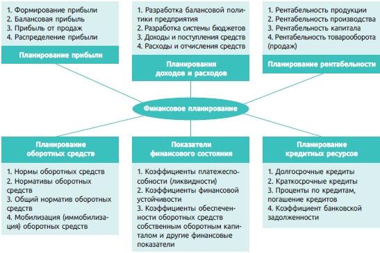 Рис. 1. Схема финансового планирования