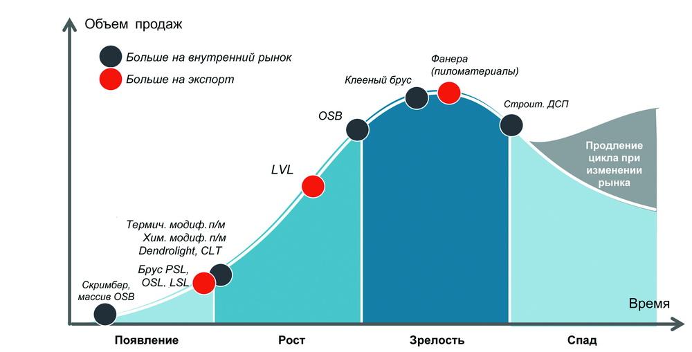 Прогноз развития рынка клееных конструкций по данным компании Step Change Consulting (иллюстрация из презентации Алексея Бесчастнова)