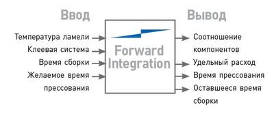 Рис. 3. Принцип работы Forward Integration