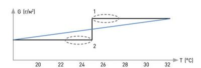 Рис. 4. Регулировка в реальном времени параметров склеивания