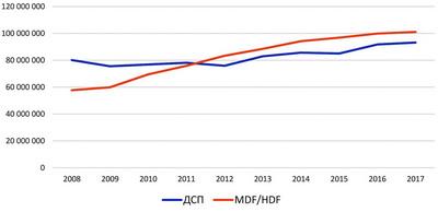 Рис. 2. Динамика производства плит ДСтП и MDF/HDF в мире, м3 в год