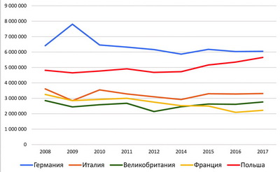 Рис. 5. Динамика потребления ДСтП ведущими европейскими странами-потребителями, м3 в год
