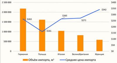 Рис. 6. Объемы и средняя цена импорта ДСтП пятью ведущими европейскими странами-импортерами