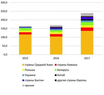 Рис. 7. Динамика российского экспорта плит ДСтП в стоимостном выражении, по странам, $млн