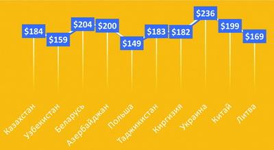 Рис. 8. Средние цены экспорта ДСтП из РФ в основные страны-импортеры