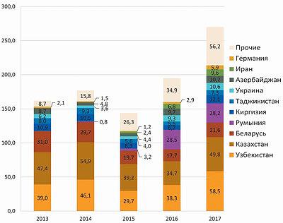 График 2. Объем экспорта MDF и HDF из России по странам в 2013–2017 годах, $ млн