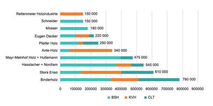 Рис. 2. Мощности ведущих производителей клееной строительной древесины в Европе по видам: BSH – клееные балки, KVH – цельные брусья, полученные методом сращивания, CLT – перекрестно-клееные панели