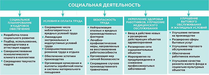 Рис. 1. Основные функции управления социальной деятельностью предприятия