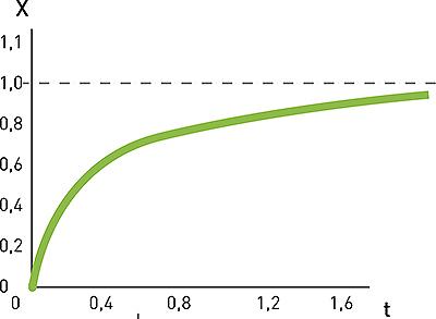 Рис. 1. Зависимость обобщенной осадки х* от обобщенного времени t*
