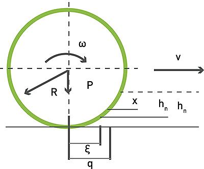 Рис. 2. Принципиальная схема образования осадкипочвогрунта после n-кратного прохождения колесапо колее