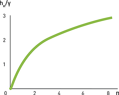 Рис. 3. Зависимость обобщенной глубины колеиот числа проходов