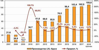 Рис. 2. Динамика выпуска LVL-бруса в России в 2007–2017 годы и прогноз на 2018 год, тыс. м3