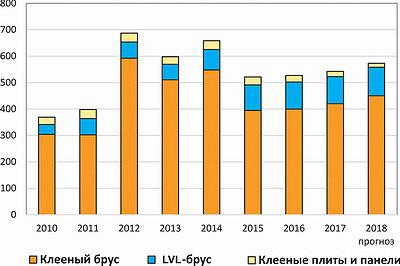 Рис. 3. Распределение производства клееных деревянных конструкций по видам в РФ в 2010–2017 годы и прогноз на 2018 год, тыс. м3