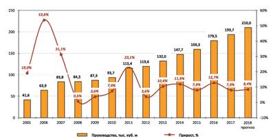 Рис. 1. Динамика выпуска термической древесины торговой марки ThermoWood в период 2005–2017 годов и прогноз на 2018 год, тыс. м3