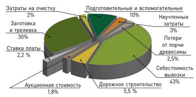 Рис. 1. Укрупненная себестоимость круглых лесоматериалов в 2018 году