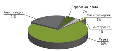 Рис. 2. Структура себестоимости пиломатериалов в 2018 году, млн. руб.