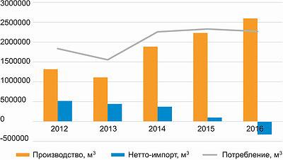 График 1. Баланс производства и импорта MDF и HDF в России в 2012–2016 годы,