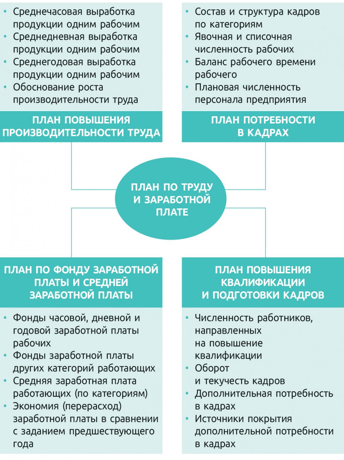 Рис. 1. Структура плана предприятия по труду и заработной плате