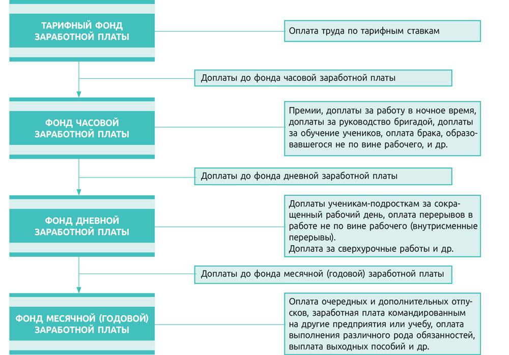 Рис. 2. Формирование планового фонда заработной платы рабочих