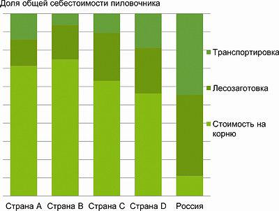 Рис. 1. Ориентировочная структура себестоимости пиловочника в России (из презентации Indufor)