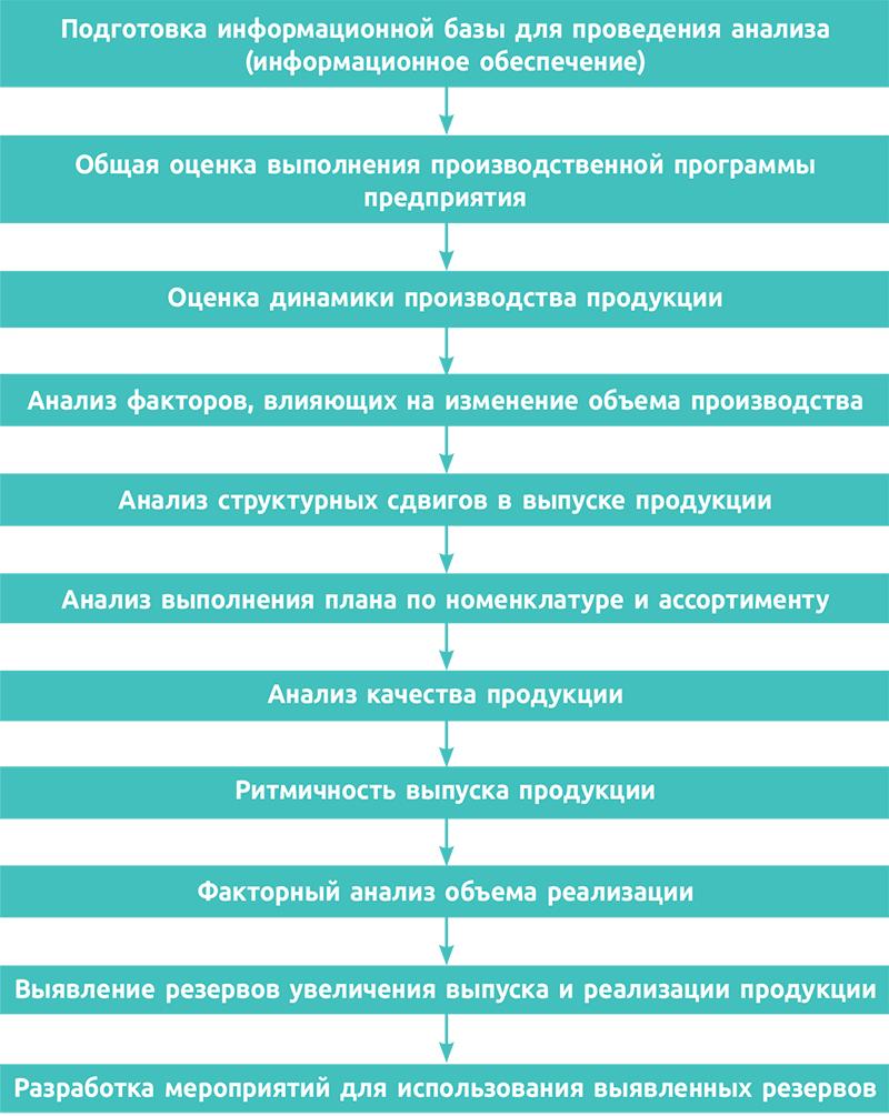 Рис. 1. Порядок проведения анализа объемов производства и реализации продукции