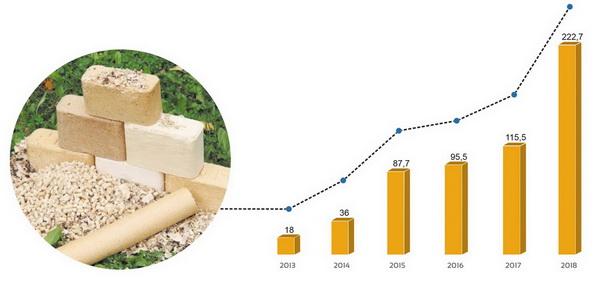 Динамика объема производства пеллет и брикетов (2003–2018 годы), тыс. т