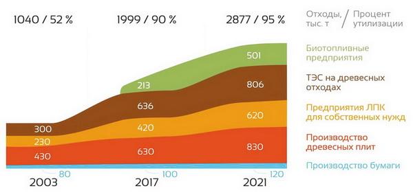 Объемы утилизации отходов деревообработки и ЦБП Республики Коми (2003–2017 годы, прогноз до 2021 года), тыс. т, % утилизации