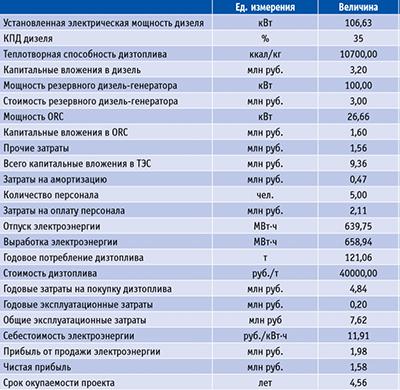 Посмотреть в PDF-версии журнала. Таблица  8.  Сводный  расчет  по  варианту  2 (ТЭС  с  дизель-генератором  +  ORC-модуль  на  выхлопе