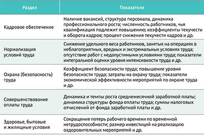 Таблица 1. Основные показатели социального плана (программы) производственного предприятия
