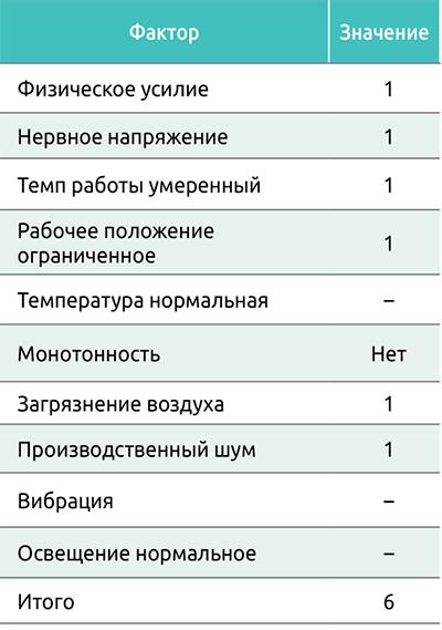 Таблица 3. Факторы утомляемостидля рабочего, обслуживающегофуговальный станок